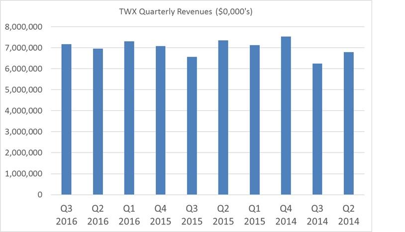 twx-chart-2